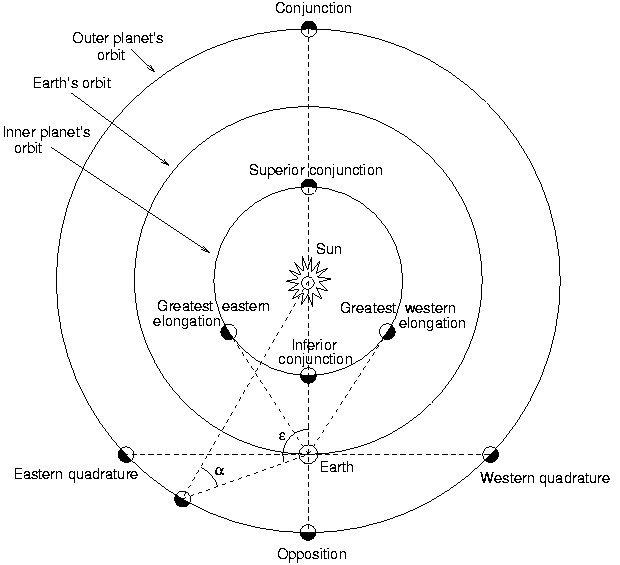 El diagrama ilustra la elongación o ángulo de la posición de la Tierra con respecto al Sol.